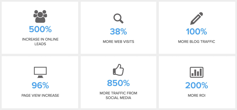 success-stats